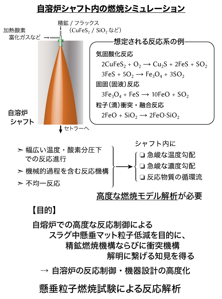 02_自溶炉シャフト内燃焼シミュレーション2