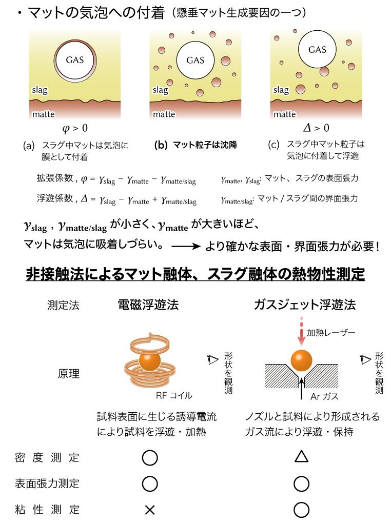 01_Cu2S融体物性測定