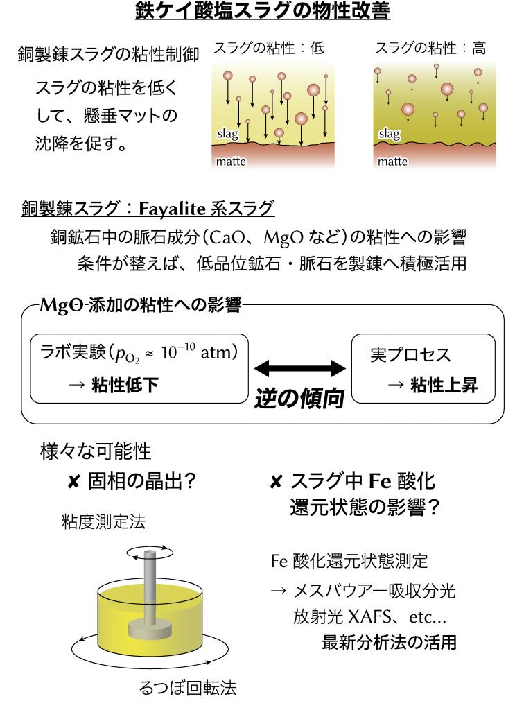 03_スラグ粘性制御MgO添加の影響