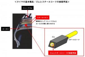 タイヤの基本構造/ゴムとスチールコードの接着界面