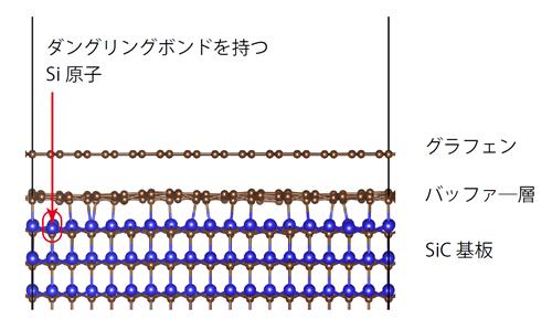 図. シリコンカーバイド(SiC)上のエピタキシャルグラフェンとその界面構造 茶色い球が炭素、青い球がシリコン原子に対応しています。