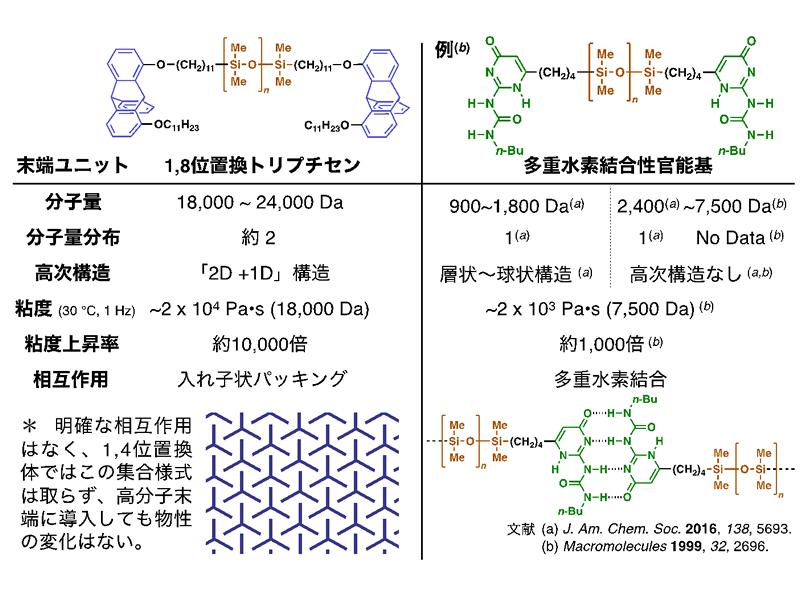 今回発見した分子ユニット「1,8位置換トリプチセン」を導入したテレケリックポリジメチルシロキサン(左)と、既存の4重水素結合性官能基を導入したテレケリックポリ(オリゴ)ジメチルシロキサン(右)の物性差。